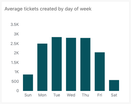 Average tickets created by day of week report
