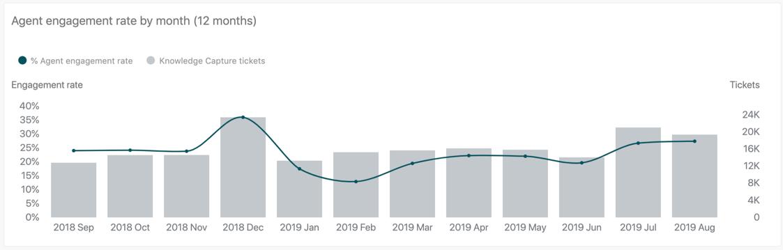 Taux d'engagement des agents par mois (12mois)