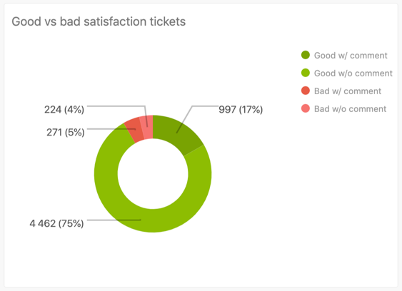 Good vs bad satisfaction tickets report