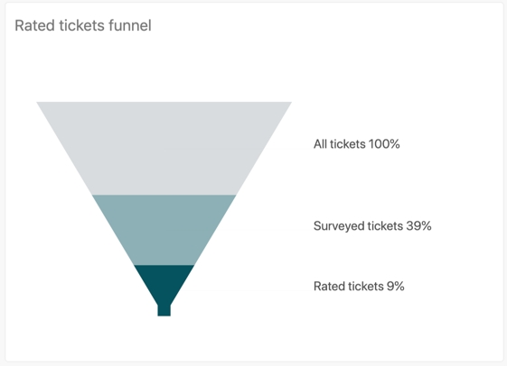 Rated tickets funnel