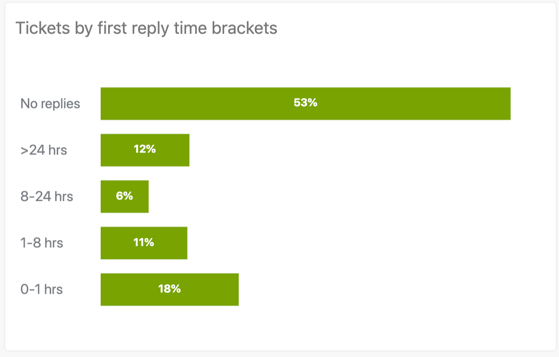 Tickets by first reply time brackets report