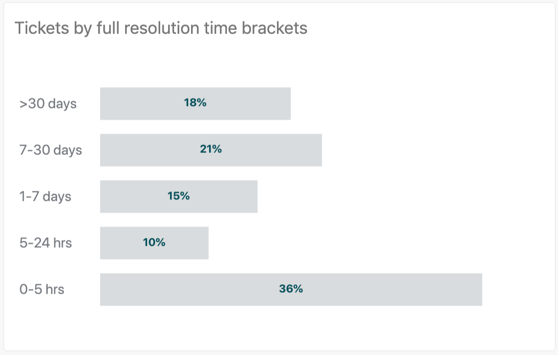 Tickets by full resolution time brackets report