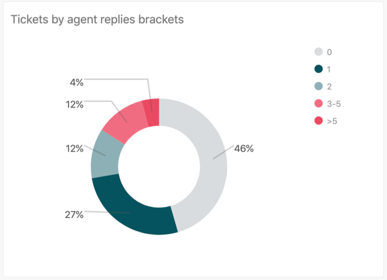 Tickets by agent replies brackets report