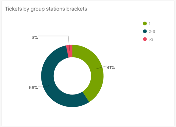 Tickets by group stations brackets report