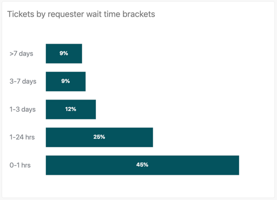 Tickets by requester wait time brackets report