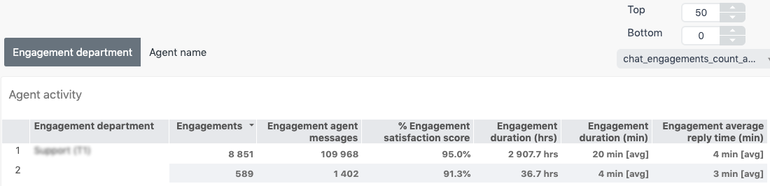 Chat agent activity report