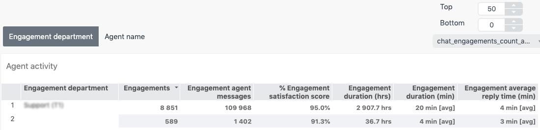 Relatório de atividade do agente do Chat