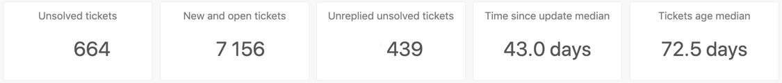 Unsolved tickets headline metrics