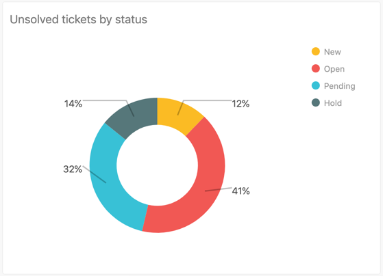 Unsolved tickets by status report