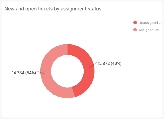 New and open tickets by assignment status