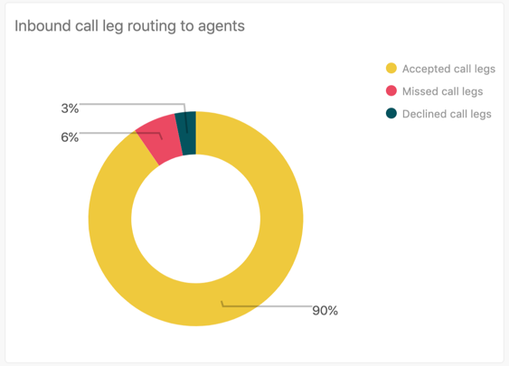 Inbound call leg routing to agents report
