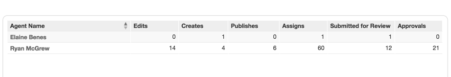 Team Publishing agent activity reports