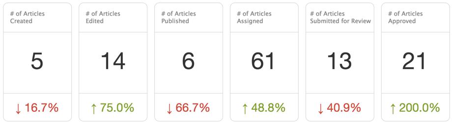 Team Publishing dashboard headline metrics