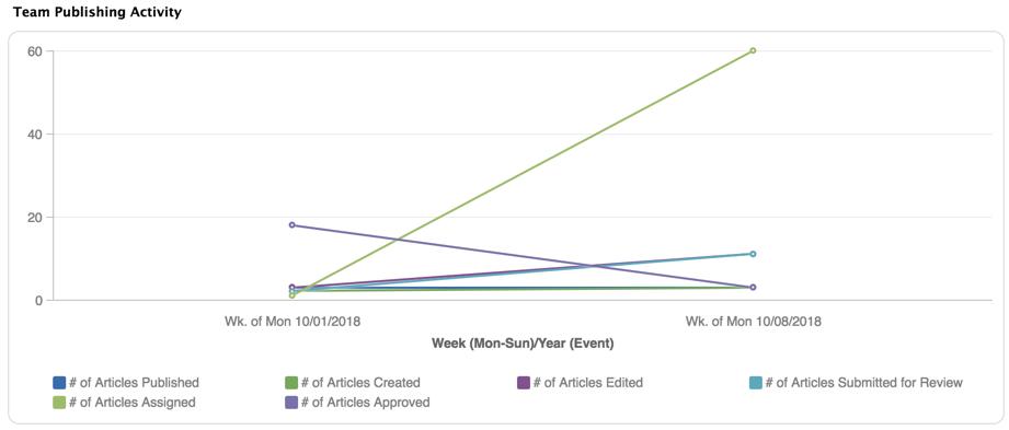Team Publishing activity report