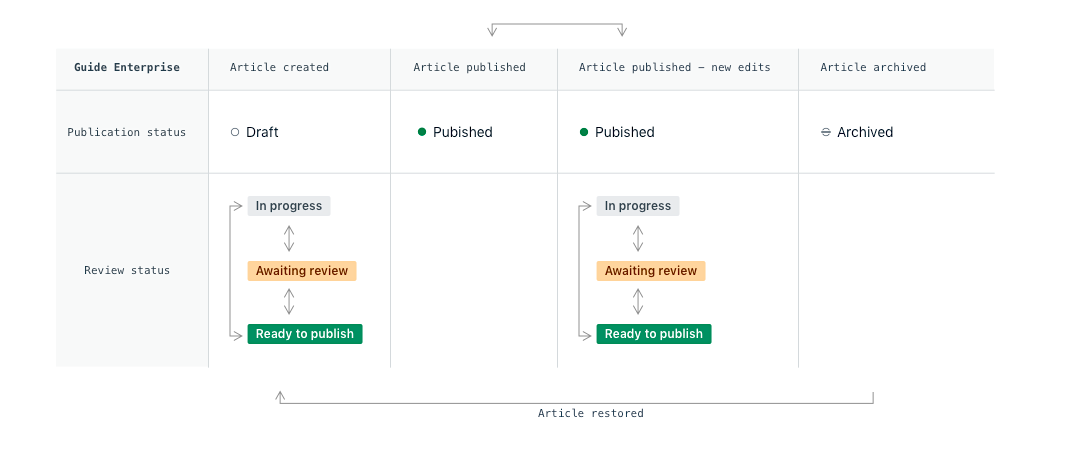 Guide Enterprise workflow
