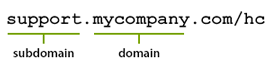 Hostmap URL parts