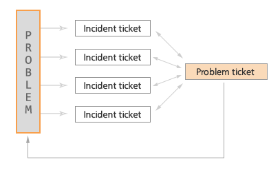 Working With Problem And Incident Tickets Zendesk Support