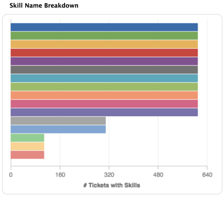 Skills name breakdown