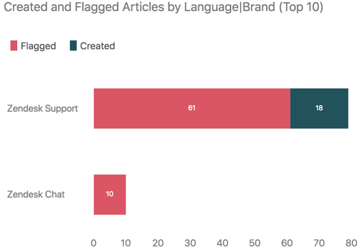 Created and flagged articles by language
