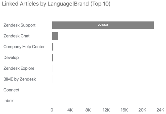Linked articles by language report