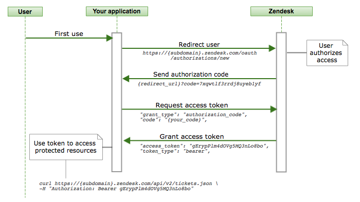 Using OAuth authentication with your application – Zendesk help