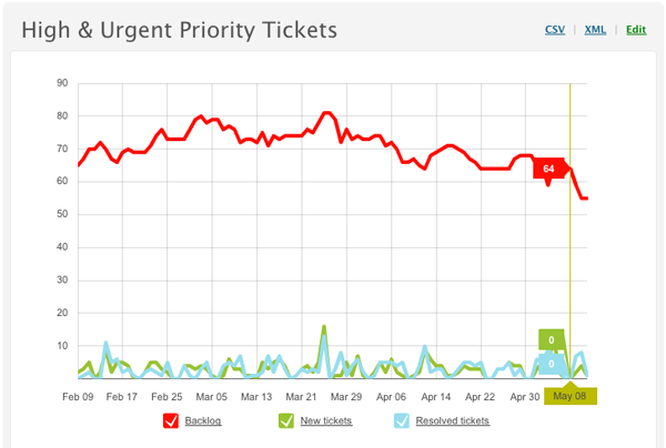 Monitoring ticket activity and agent performance with reports