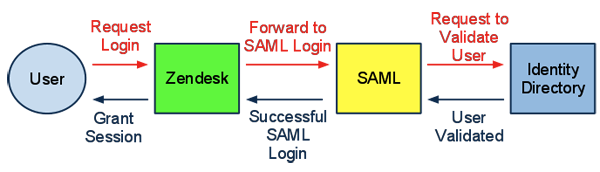 Enabling SAML single sign-on (Professional and Enterprise
