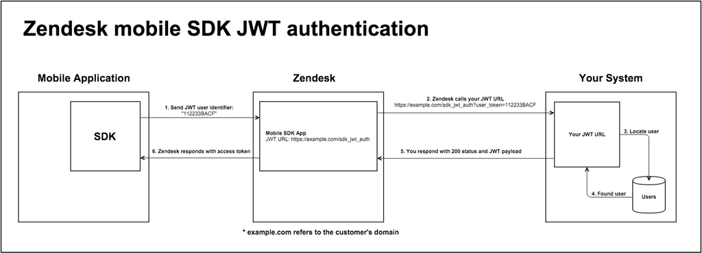 SDK authentication flow