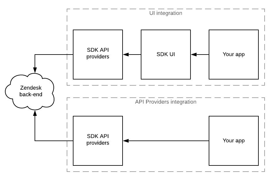 UI integrations vs API providers integrations