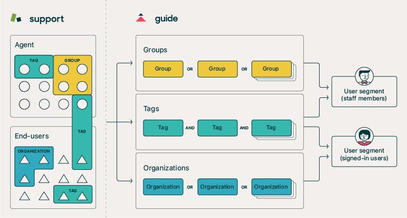 Creating User Segments For Guide User Permissions Guide