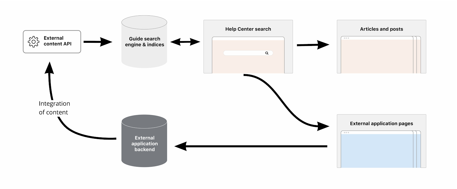 Zendesk Federated Search explained diagram