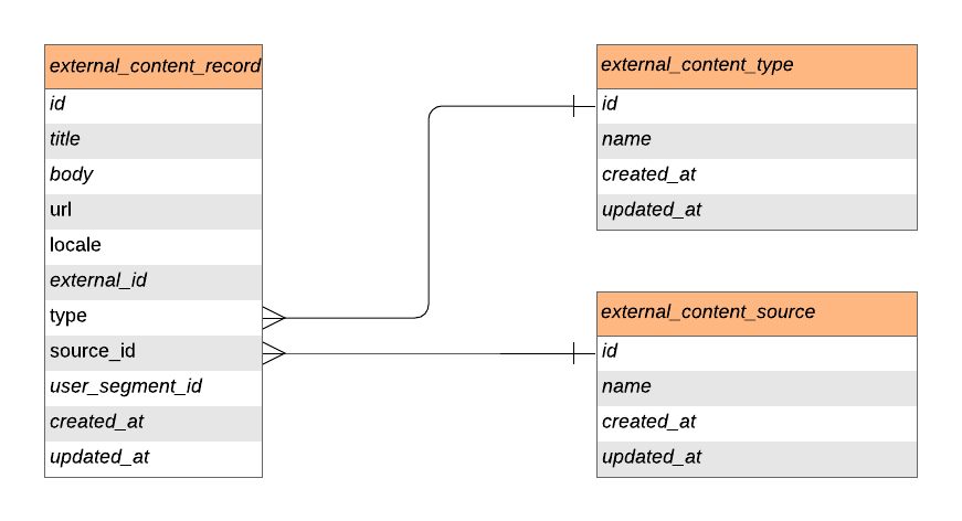 Zendesk Federated Search external objects API diagram