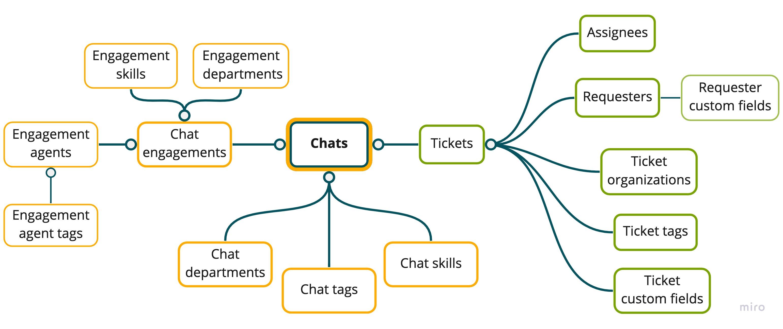 Esquema do conjunto de dados do Chat